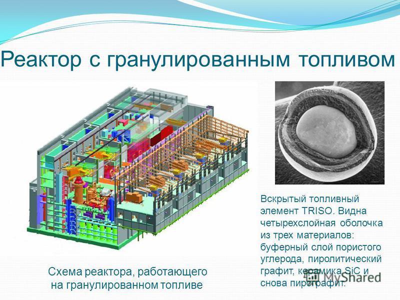Реактор с гранулированным топливом Вскрытый топливный элемент TRISO. Видна четырехслойная оболочка из трех материалов: буферный слой пористого углерода, пиролитический графит, керамика SiC и снова пирографит. Схема реактора, работающего на гранулиров