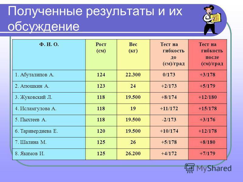 Полученные результаты и их обсуждение Ф. И. О.Рост (см) Вес (кг) Тест на гибкость до (см)/град Тест на гибкость после (см)/град 1. Абуталипов А.12422.3000/173+3/178 2. Атюшкин А.12324+2/173+5/179 3. Жуковский Л.11819.500+8/174+12/180 4. Исламгулова А