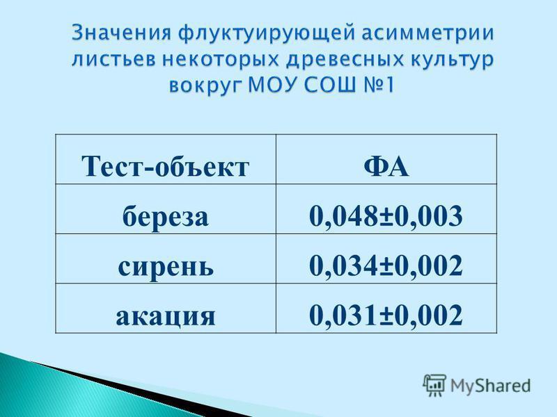 Тест-объектФА береза 0,048±0,003 сирень 0,034±0,002 акация 0,031±0,002