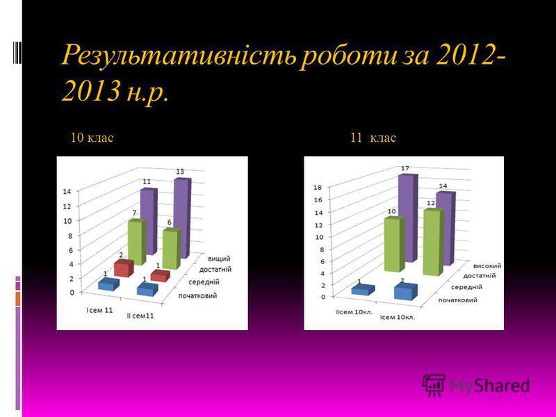 Результативність роботи за 2012- 2013 н.р. 10 клас 11 клас
