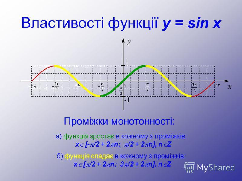 Властивості функції y = sin x Проміжки монотонності: y 1 -1 x а) функція зростає в кожному з проміжків: x [- /2 + 2 n; /2 + 2 n], n Z б) функція спадає в кожному з проміжків: x [ /2 + 2 n; 3 /2 + 2 n], n Z