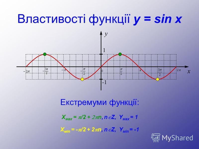 Властивості функції y = sin x Екстремуми функції: y 1 -1 x Х мах = /2 + n, n Z, Y мах = 1 Х мin = - /2 + 2 n, n Z, Y мin = -1