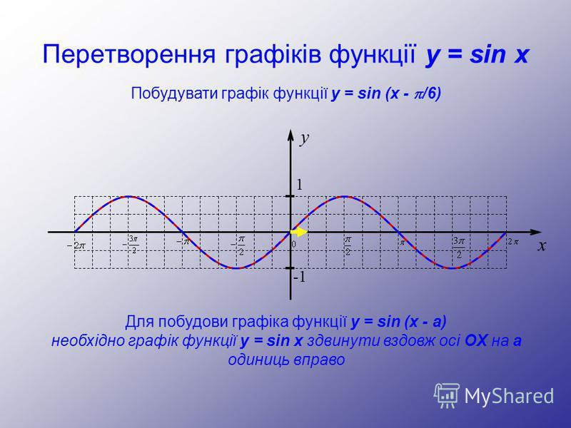 Перетворення графіків функції y = sin x y 1 -1 x Побудувати графік функції y = sin (x - /6) Для побудови графіка функції y = sin (x - а) необхідно графік функції y = sin x здвинути вздовж осі OX на а одиниць вправо