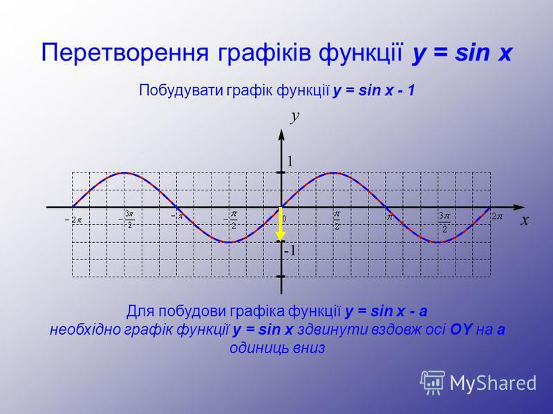 Перетворення графіків функції y = sin x y 1 -1 x Побудувати графік функції y = sin x - 1 Для побудови графіка функції y = sin x - а необхідно графік функції y = sin x здвинути вздовж осі OY на а одиниць вниз