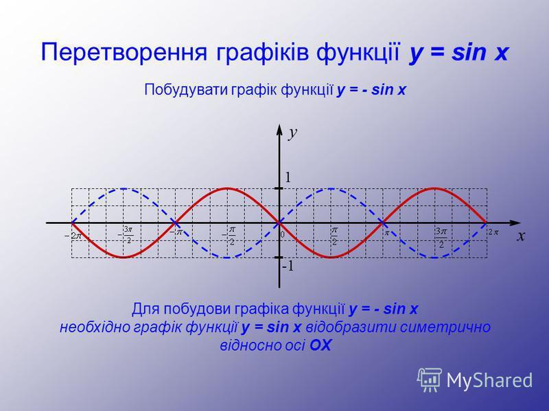Перетворення графіків функції y = sin x y 1 -1 x Побудувати графік функції y = - sin x Для побудови графіка функції y = - sin x необхідно графік функції y = sin x відобразити симетрично відносно осі OX