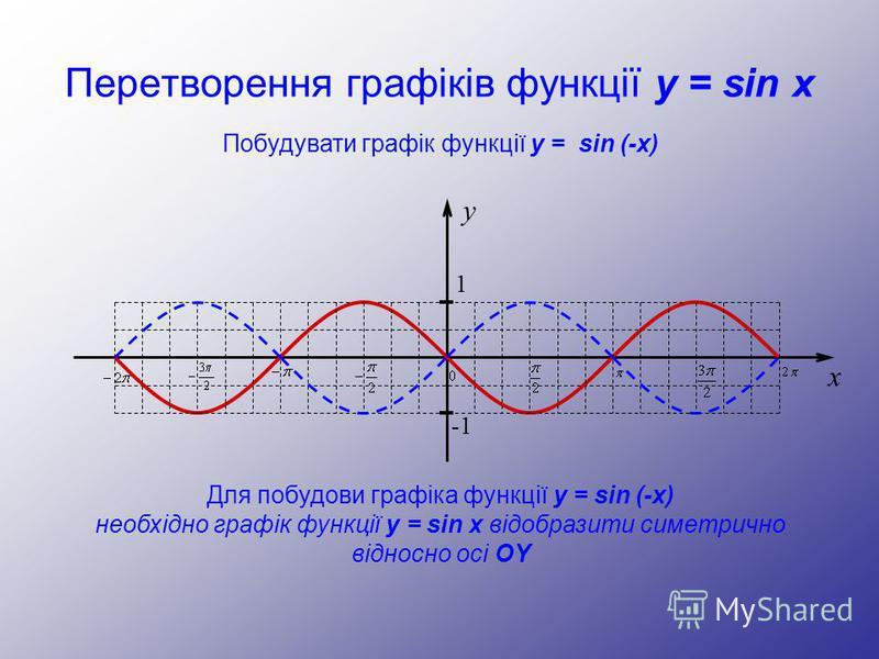 Перетворення графіків функції y = sin x y 1 -1 x Побудувати графік функції y = sin (-x) Для побудови графіка функції y = sin (-x) необхідно графік функції y = sin x відобразити симетрично відносно осі OY
