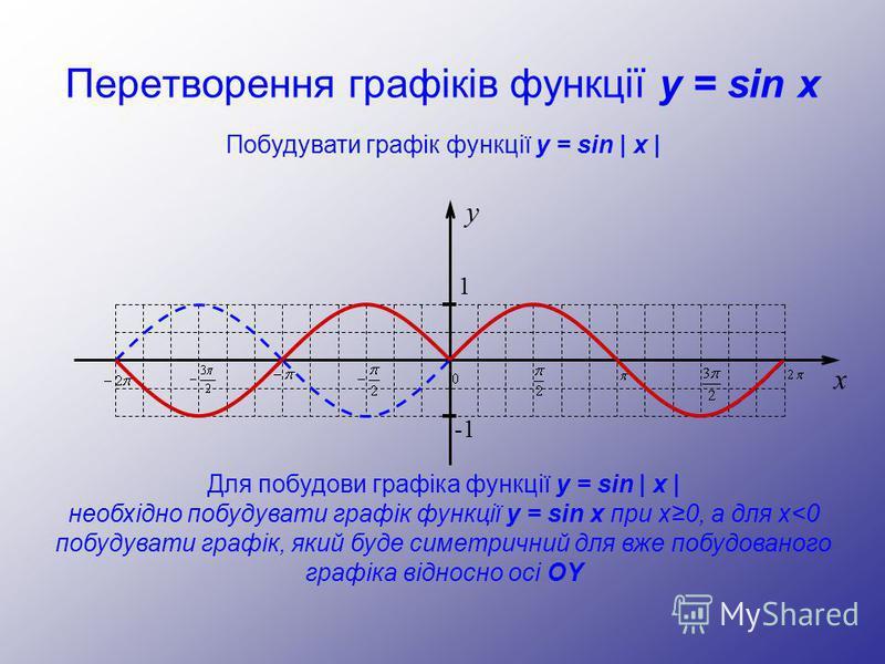Перетворення графіків функції y = sin x y 1 -1 x Побудувати графік функції y = sin | x | Для побудови графіка функції y = sin | x | необхідно побудувати графік функції y = sin x при x0, а для x<0 побудувати графік, який буде симетричний для вже побуд