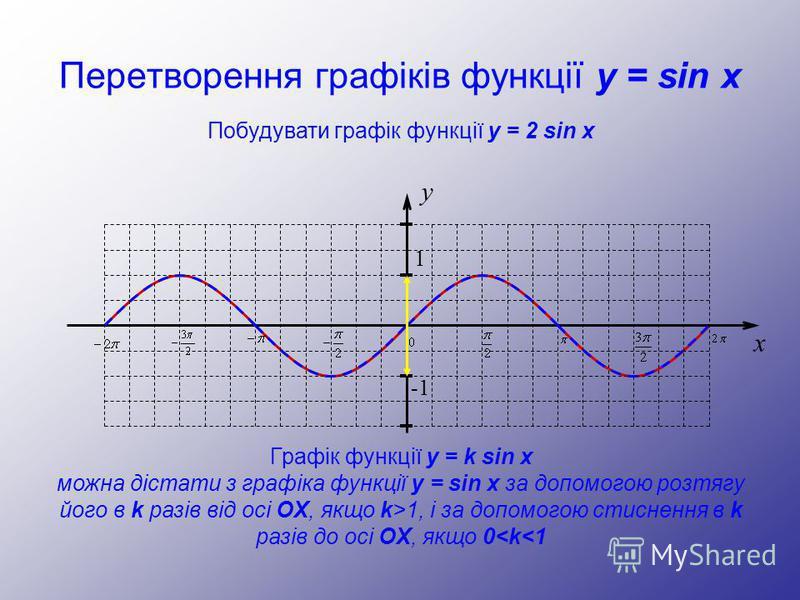 Перетворення графіків функції y = sin x y 1 -1 x Побудувати графік функції y = 2 sin x Графік функції y = k sin x можна дістати з графіка функції y = sin x за допомогою розтягу його в k разів від осі OX, якщо k>1, і за допомогою стиснення в k разів д