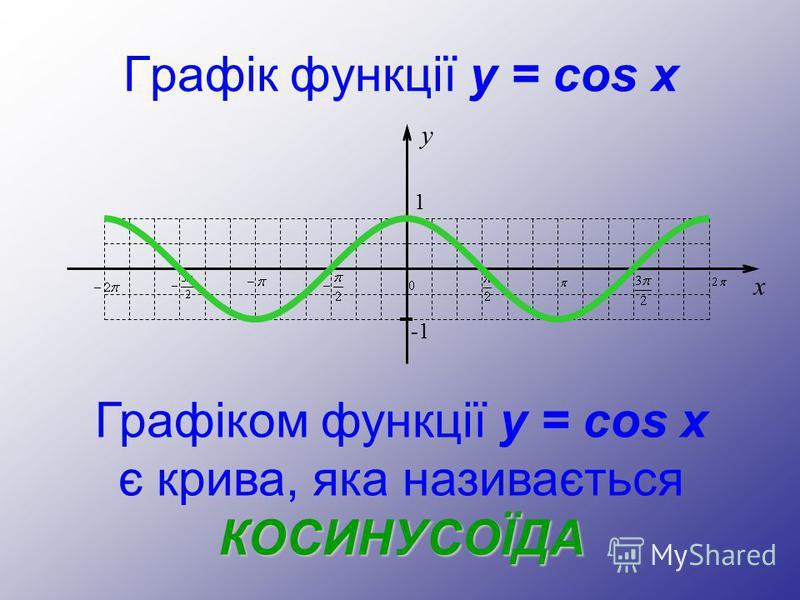 Графік функції y = cos x y 1 -1 x Графіком функції y = cos x є крива, яка називається КОСИНУСОЇДА