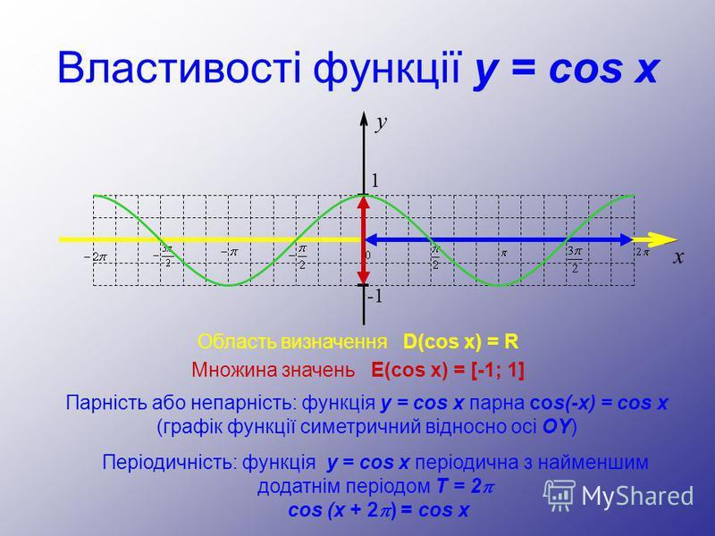 Властивості функції y = cos x Область визначення D(cos x) = R Множина значень E(cos x) = [-1; 1] Парність або непарність: функція y = cos x парна cos(-x) = cos x (графік функції симетричний відносно осі OY) Періодичність: функція y = cos x періодична