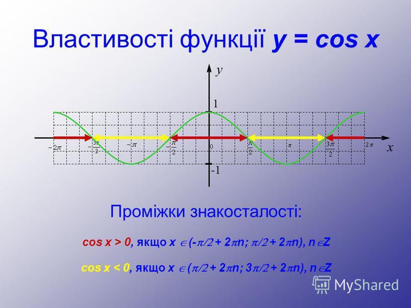 Властивості функції y = cos x Проміжки знакосталості: y 1 -1 x cos x > 0, якщо х (- + 2 n; + 2 n), n Z cos x < 0, якщо x ( + 2 n; 3 + 2 n), n Z