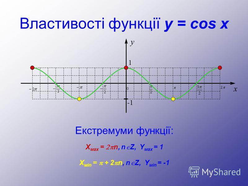 Властивості функції y = cos x Екстремуми функції: y 1 -1 x Х мах = n, n Z, Y мах = 1 Х мin = + 2 n, n Z, Y мin = -1