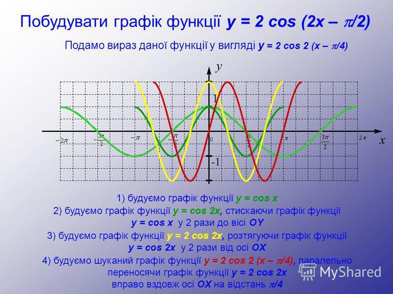 y 1 -1 x Побудувати графік функції y = 2 cos (2x – /2) 1) будуємо графік функції y = cos x 2) будуємо графік функції y = cos 2x, стискаючи графік функції y = cos x у 2 рази до вісі OY 3) будуємо графік функції y = 2 cos 2x, розтягуючи графік функції