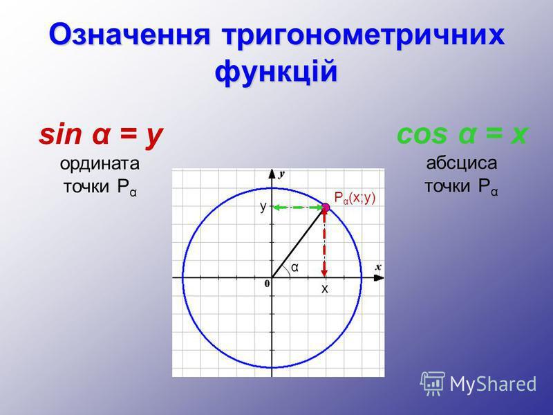 Означення тригонометричних функцій sin α = y ордината точки P α cos α = x абсциса точки P α x y P α (x;y) α