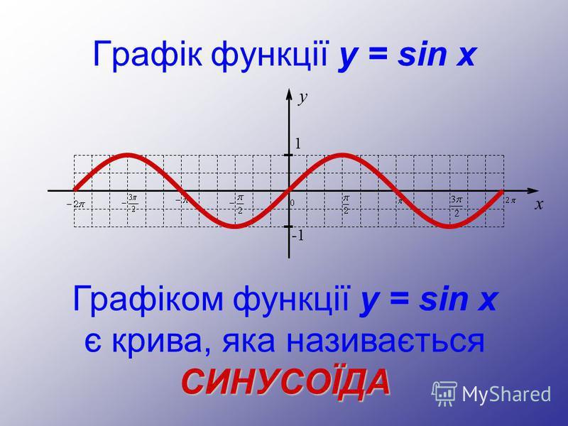 Графік функції y = sin x Графіком функції y = sin x є крива, яка називається y 1 -1 x СИНУСОЇДА