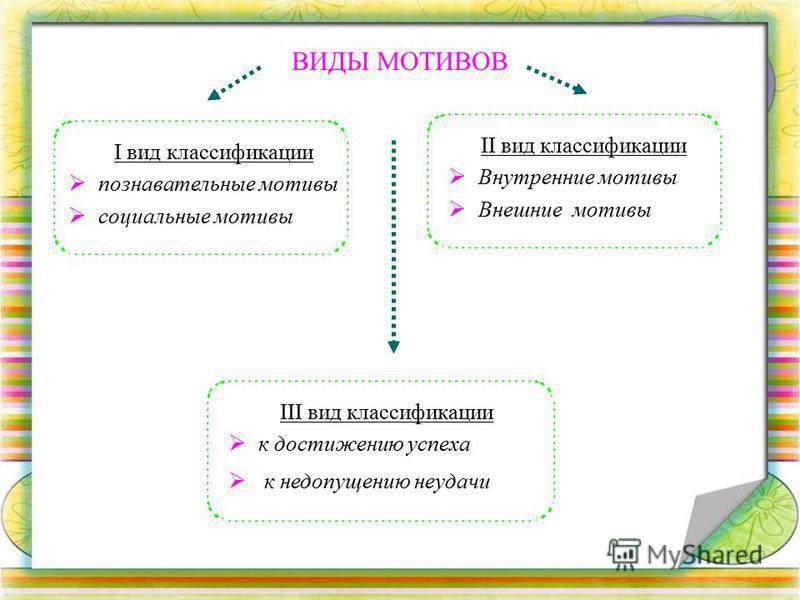 ВИДЫ МОТИВОВ I вид классификации познавательные мотивы социальные мотивы II вид классификации Внутренние мотивы Внешние мотивы III вид классификации к достижению успеха к недопущению неудачи