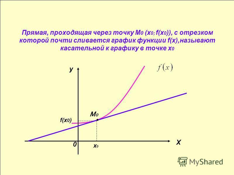 Прямая, проходящая через точку М 0 (х 0; f(х 0 )), с отрезком которой почти сливается график функциии f(х),называют касательной к графику в точке х 0 x0x0 f(x 0 ) M0M0 X y 0