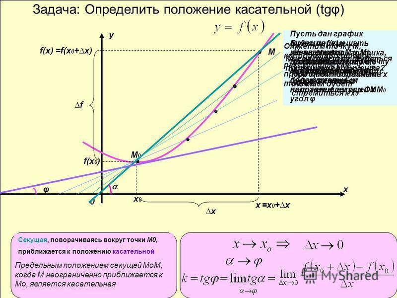 Задача: Определить положение касательной (tgφ) х у 0 М0М0 х 0 х 0 f(x 0 ) М х f(x) =x 0 +x x f =f(x 0 +x) φ Секущая, поворачиваясь вокруг точки М0, приближается к положению касательной Предельным положением секущей МоМ, когда М неограниченно приближа