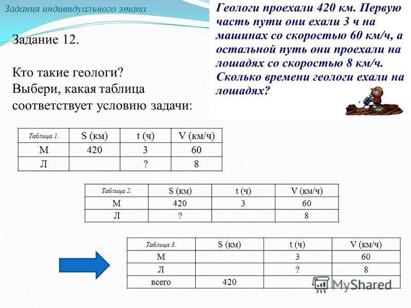 Задание 12. Кто такие геологи? Выбери, какая таблица соответствует условию задачи: Задания индивидуального этапа Таблица 1. S (км)t (ч)V (км/ч) М420360 Л?8 Таблица 2. S (км)t (ч)V (км/ч) М420360 Л?8 Таблица 3. S (км)t (ч)V (км/ч) М360 Л?8 всего 420