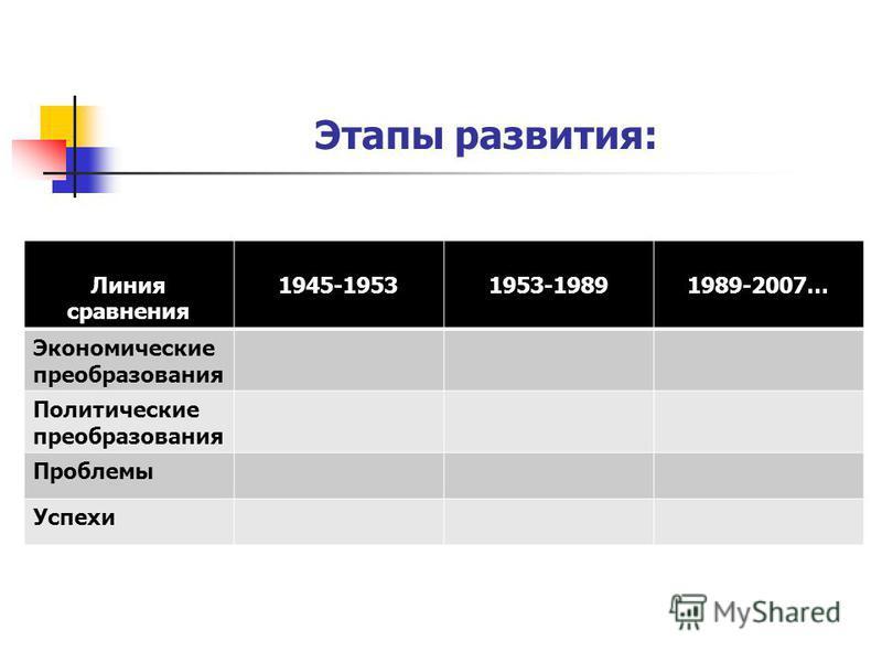 Этапы развития: Линия сравнения 1945-19531953-19891989-2007… Экономические преобразования Политические преобразования Проблемы Успехи