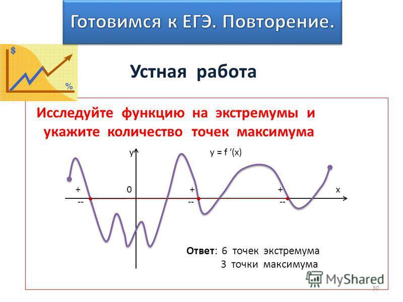 30 Исследуйте функцию на экстремумы и укажите количество точек максимума y у = f (x) + 0 + + x -- -- -- Ответ: 6 точек экстремума 3 точки максимума Устная работа