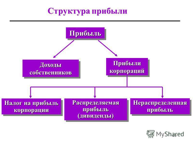 32 Структура прибыли В соответствии с существующими формами организации бизнеса, в системе национальных счетов выделяют два типа прибыли: доходы собственников доходы собственников, т.е. прибыль фирм, которыми владеет один собственник (единоличная соб
