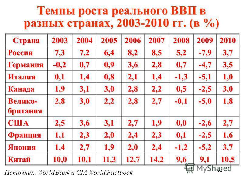 81 Темпы прироста ВВП России, 1996 – 2010 гг. Источник: Госкомстат