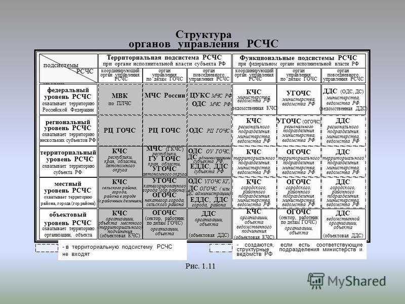 Структура органов управления РСЧС подсистемы РСЧС уровни ОУ РСЧС - в территориальную подсистему РСЧС не входят - создаются, если есть соответствующие структурные подразделения министерств и ведомств РФ Территориальная подсистема РСЧС при органе испол