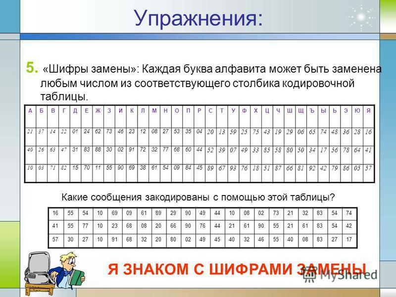 Упражнения: 5. «Шифры замены»: Каждая буква алфавита может быть заменена любым числом из соответствующего столбика кодировочной таблицы. АБВГДЕЖЗИКЛМНОПРСТУФХЦЧШЩЪЫЬЭЮЯ 21371422 012462734623120827533504 201359257543192906657448362816 40266347 3183883