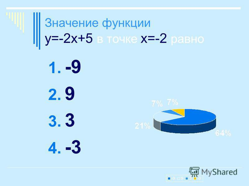 Значение функции у=-2 х+5 в точке х=-2 равно 1. -9 2. 9 3. 3 4. -3