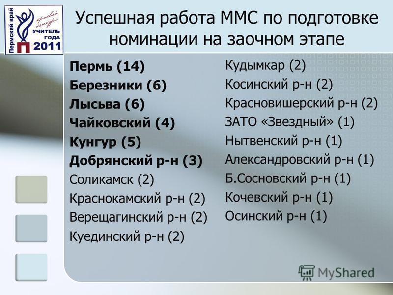 Успешная работа ММС по подготовке номинации на заочном этапе Пермь (14) Березники (6) Лысьва (6) Чайковский (4) Кунгур (5) Добрянский р-н (3) Соликамск (2) Краснокамский р-н (2) Верещагинский р-н (2) Куединский р-н (2) Кудымкар (2) Косинский р-н (2)