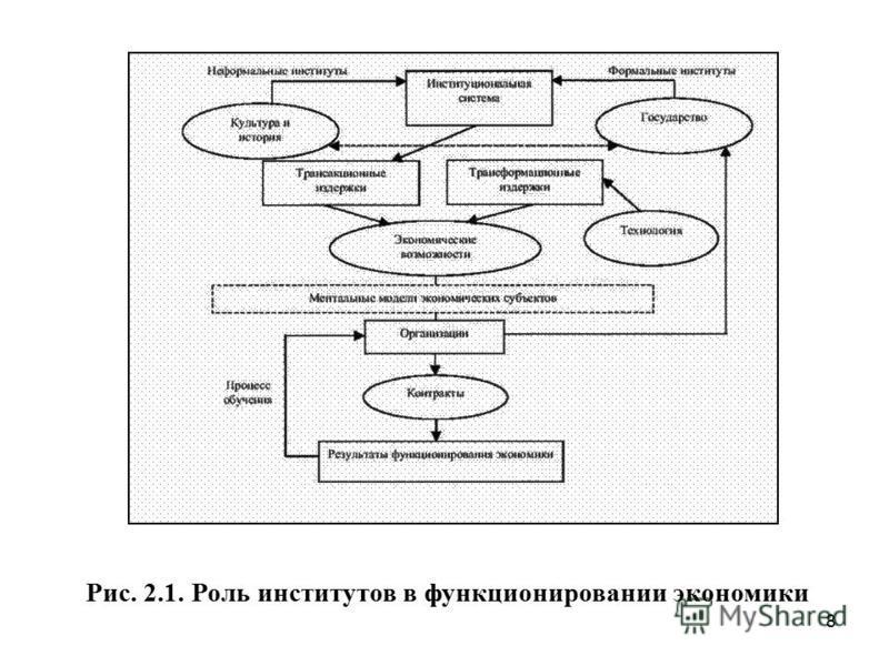 8 Рис. 2.1. Роль институтов в функционировании экономики