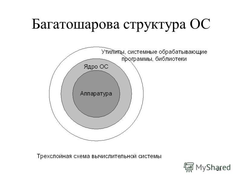 27 Багатошарова структура ОС Обчислювальну систему, що працює під керуванням ОС на основі ядра, можна розглядати як систему, що складається з трьох ієрархічно розташованих шарів: нижній шар утворить апаратура, проміжний ядро, а утиліти, що обробляють