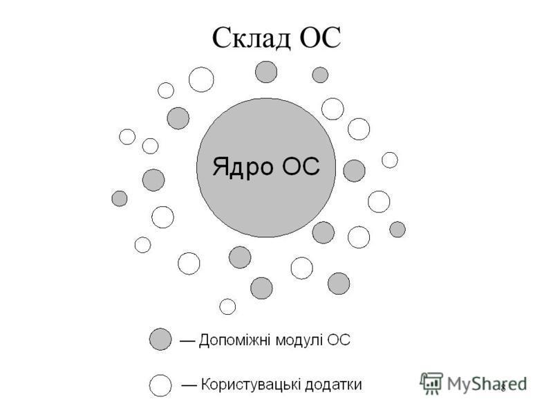 7 Склад ОС Операційна система підрозділяється на модулі двох груп: Модулі ядра, що виконують основні функції ОС; Модулі, що виконують допоміжні функції ОС.