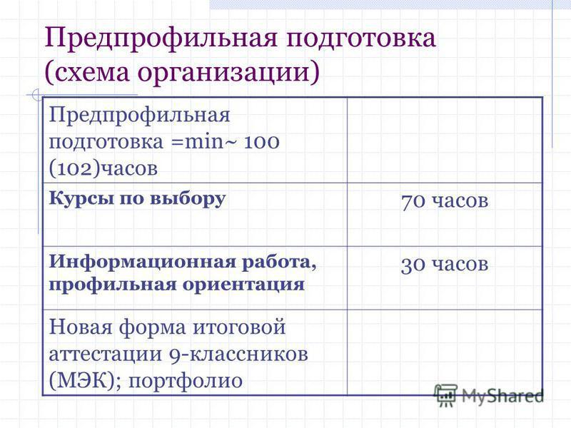 Предпрофильная подготовка (схема организации) Предпрофильная подготовка =min~ 100 (102)часов Курсы по выбору 70 часов Информационная работа, профильная ориентация 30 часов Новая форма итоговой аттестации 9-классников (МЭК); портфолио