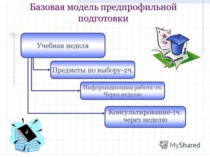 Базовая модель предпрофильной подготовки Учебная неделя Предметы по выбору-2 ч. Консультирование-1 ч. через неделю Информационная работа-1 ч. Через неделю