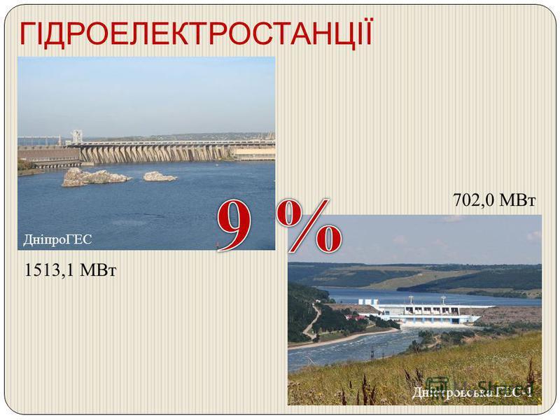 ГІДРОЕЛЕКТРОСТАНЦІЇ ДніпроГЕС Дністровська ГЕС -1 1513,1 МВт 702,0 МВт