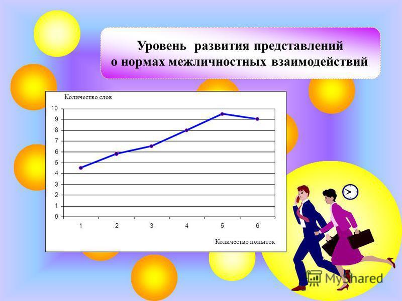 Количество слов Количество попыток 0 1 2 3 4 5 6 7 8 9 10 123456 Уровень развития представлений о нормах межличностных взаимодействий