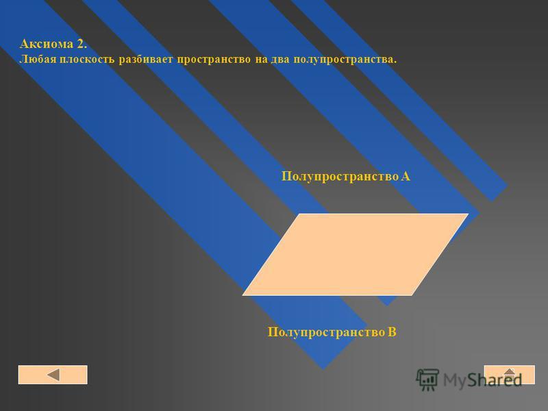 Полупространство A Полупространство B Аксиома 2. Любая плоскость разбивает пространство на два полупространства.