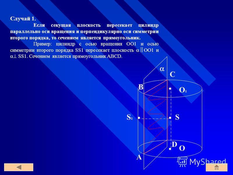 O1O1 O S1S1 S C B A D Случай 1. Если секущая плоскость пересекает цилиндр параллельно оси вращения и перпендикулярно оси симметрии второго порядка, то сечением является прямоугольник. Пример: цилиндр с осью вращения OO1 и осью симметрии второго поряд