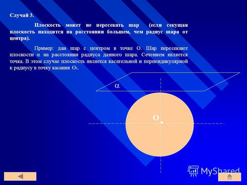 O Случай 3. Плоскость может не пересекать шар (если секущая плоскость находится на расстоянии большем, чем радиус шара от центра). Пример: дан шар с центром в точке O. Шар пересекают плоскости на расстоянии радиуса данного шара. Сечением является точ
