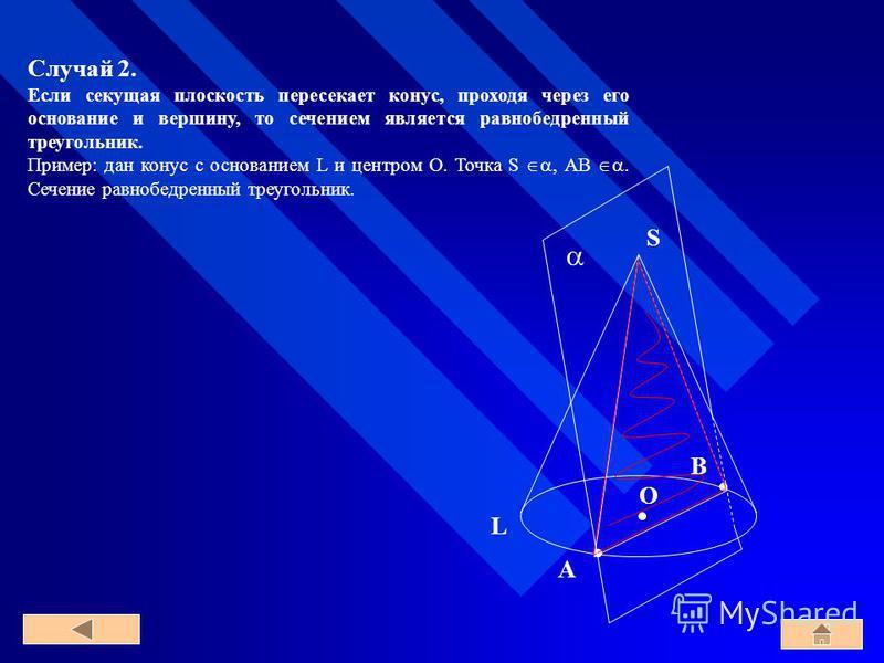 Случай 2. Если секущая плоскость пересекает конус, проходя через его основание и вершину, то сечением является равнобедренный треугольник. Пример: дан конус с основанием L и центром O. Точка S, AB. Сечение равнобедренный треугольник. O L S A B