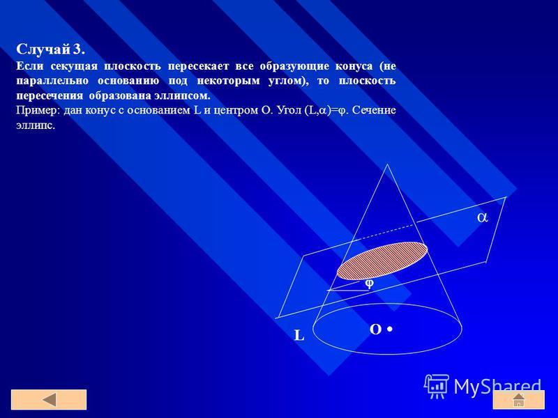 Случай 3. Если секущая плоскость пересекает все образующие конуса (не параллельно основанию под некоторым углом), то плоскость пересечения образована эллипсом. Пример: дан конус с основанием L и центром O. Угол (L, )=. Сечение эллипс. O L