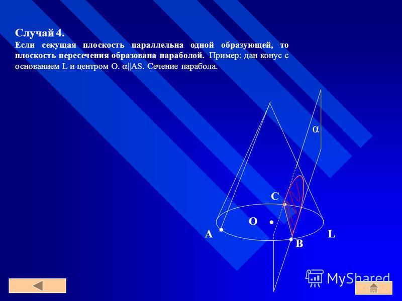 Случай 4. Если секущая плоскость параллельна одной образующей, то плоскость пересечения образована параболой. Пример: дан конус с основанием L и центром O. ||AS. Сечение парабола. O LA α B C