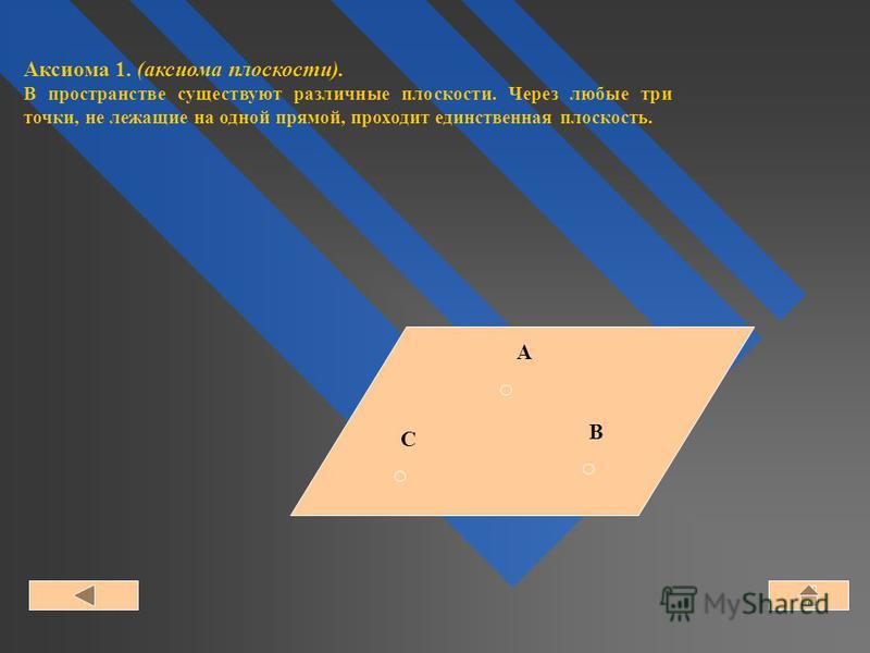 A B C Аксиома 1. (аксиома плоскости). В пространстве существуют различные плоскости. Через любые три точки, не лежащие на одной прямой, проходит единственная плоскость.