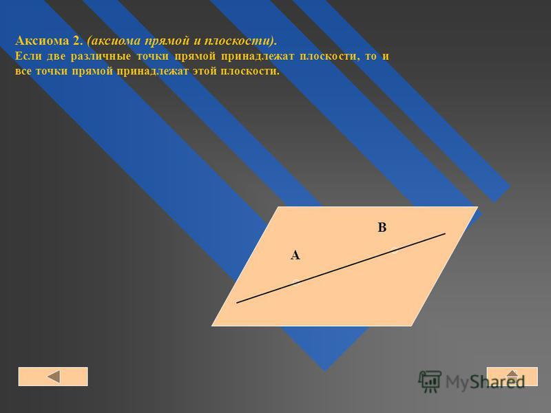 A B Аксиома 2. (аксиома прямой и плоскости). Если две различные точки прямой принадлежат плоскости, то и все точки прямой принадлежат этой плоскости.