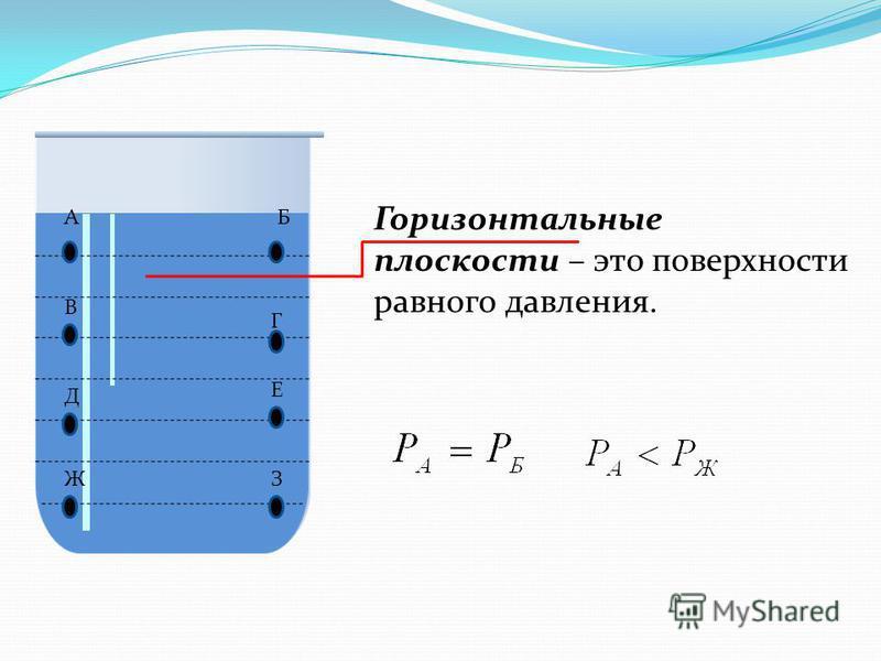 AБ ЗЖ В Е Г Д Горизонтальные плоскости – это поверхности равного давления.