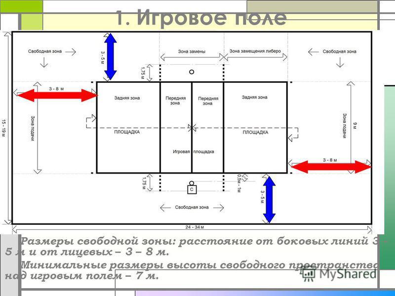 1. Игровое поле Размеры свободной зоны: расстояние от боковых линий 3 – 5 м и от лицевых – 3 – 8 м. Минимальные размеры высоты свободного пространства над игровым полем – 7 м.