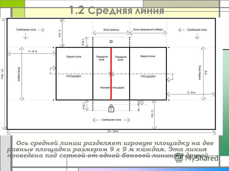 1.2 Средняя линия Ось средней линии разделяет игровую площадку на две равные площадки размером 9 х 9 м каждая. Эта линия проведена под сеткой от одной боковой линии до другой.
