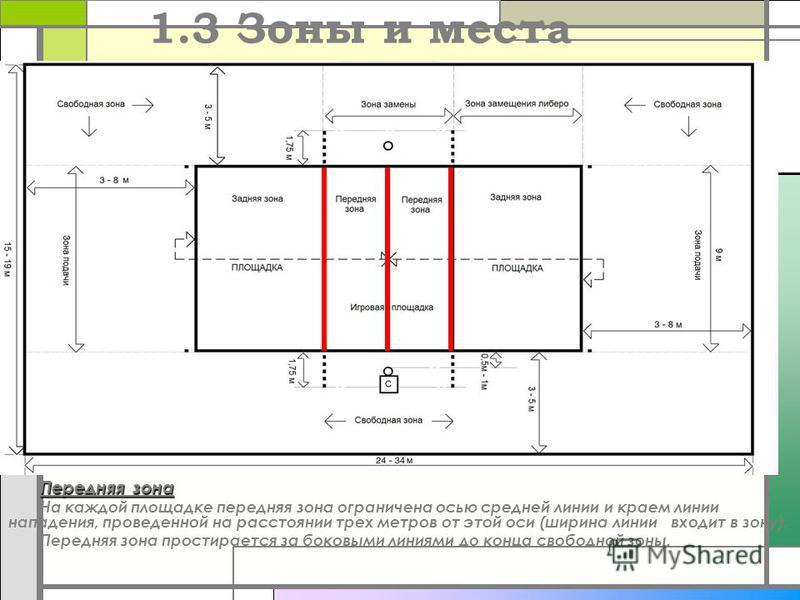 1.3 Зоны и места Передняя зона На каждой площадке передняя зона ограничена осью средней линии и краем линии нападения, проведенной на расстоянии трех метров от этой оси (ширина линии входит в зону). Передняя зона простирается за боковыми линиями до к